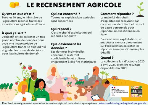 Recensement agricole 2020, c'est parti !